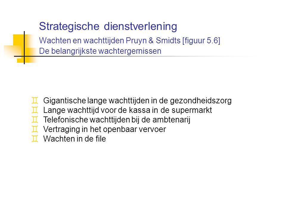 Strategische dienstverlening Wachten en wachttijden Pruyn & Smidts [figuur 5.6] De belangrijkste wachtergernissen